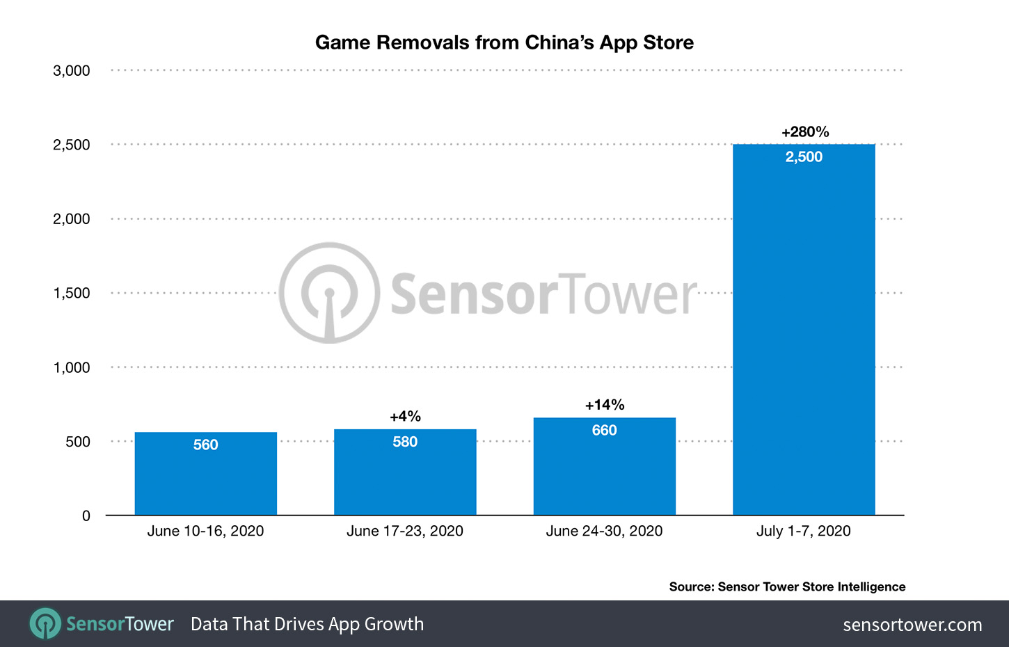 Over 2,500 games removed from Apple's China App Store in early July, as crackdown begins